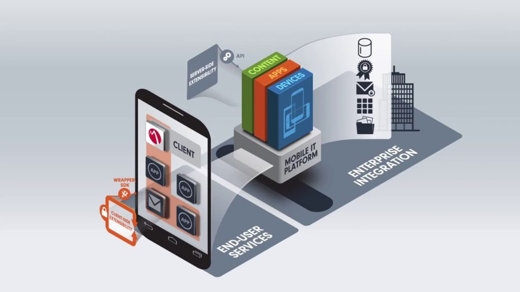 This is a 3D graphic illustrating how enterprise data is integrated securely, from the company's server to a mobile device information provider using MobileIron.