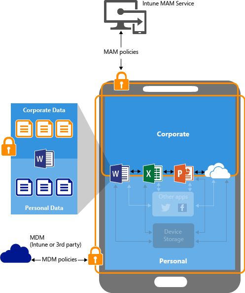 Intune MAM illustration