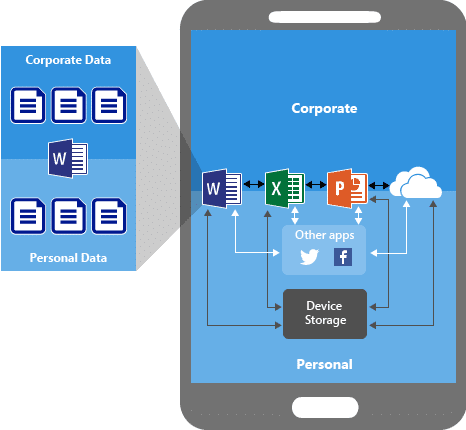 Mobile Device Management - MDM - separates and secures corporate data from personal data.
